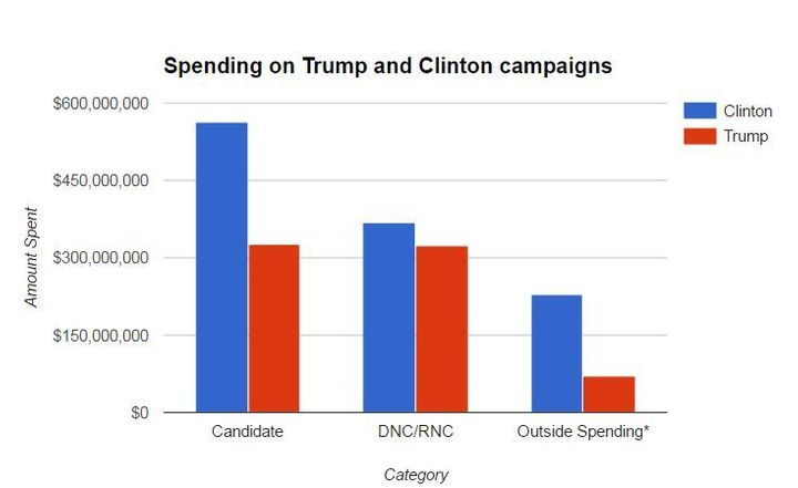 <em>*Outside spending, in this case, consists of outside groups dedicated to a specific candidate; organizations like the NRA