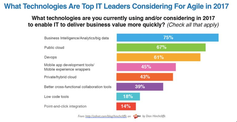 What technologies are top IT leaders considering for agile in 2017