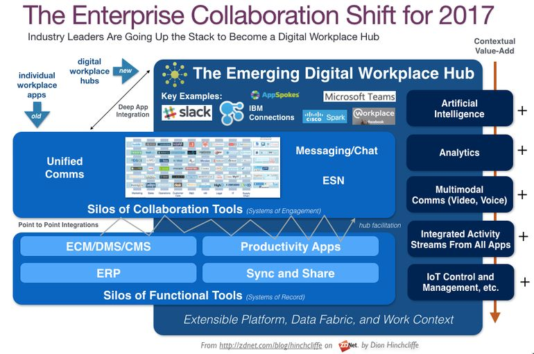 The enterprise collaboration shift of 2017