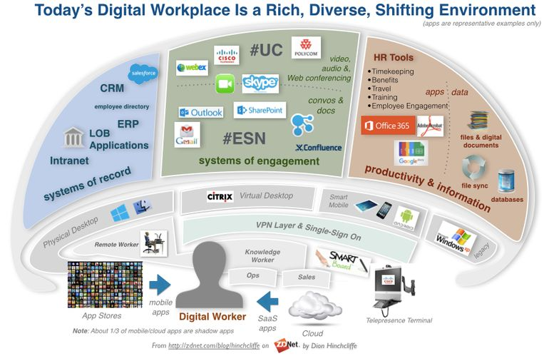 Today's digital workplace - rich, diverse and changing