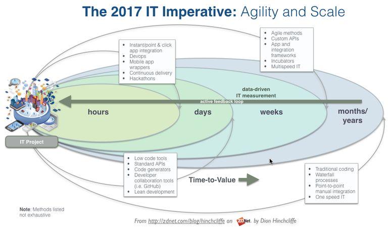 CIO 2017 imperative: agility and scale