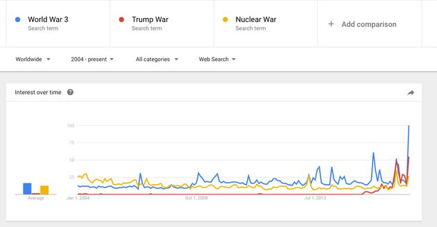 Google Searches For 'World War 3' And 'Trump War' Hit All Time
