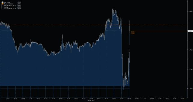 How the pound began to recover after the announcement