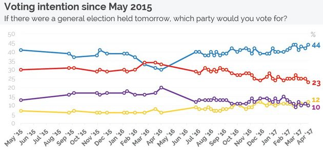YouGov voting intention since May