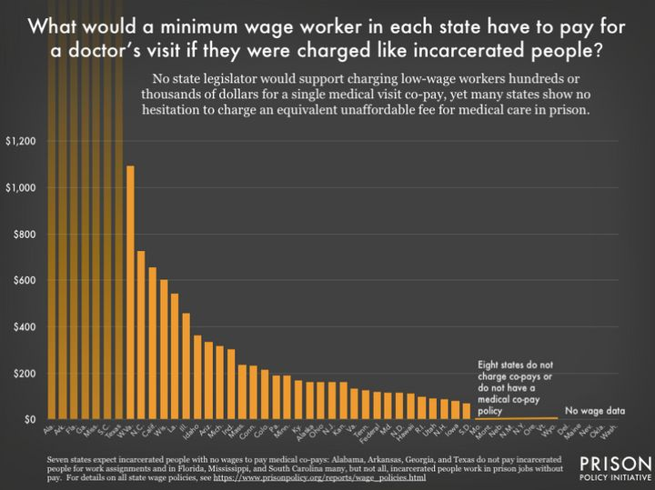 """In West Virginia, a minimum-wage prisonerwould have to work125 hours to make enough money for a copay. In """"free w"""