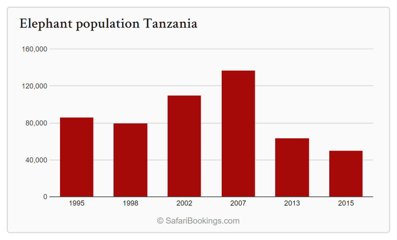 Tanzania saw its elephant population fall by a staggering 63% since 2007