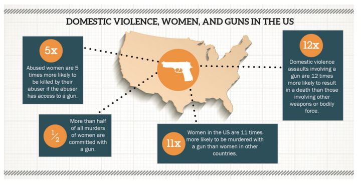 There's no question that domestic violence against women is often deadly when the perpetrator has access to a gun.  The quest