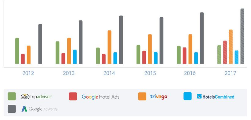 For the first time ever,  meta-search combined has surpassed Google AdWords in the  number of clicks generated to hotel websi