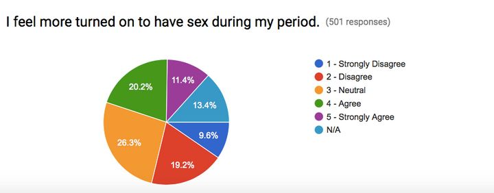 "Twenty six percent of people surveyed felt ""neutral"" about being more turned on to have period sex."