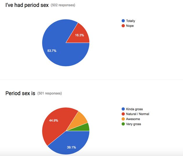 This Is How Women And Men Really Feel About Period