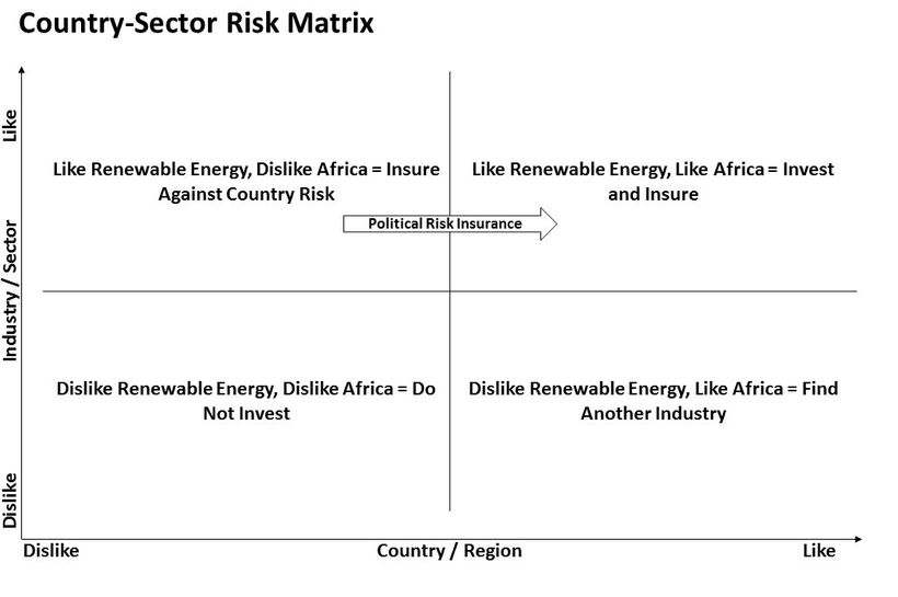 A decision matrix on managing country risks and industry factors.