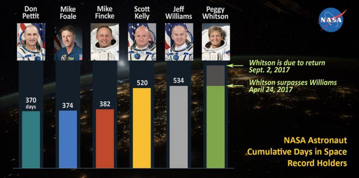Previously, the record for cumulative time in space was held wasby astronaut Jeff Williams.