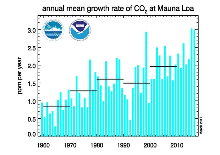 This graph shows the annual mean carbon dioxide growth rates observed at NOAA's Mauna Loa Baseline Atmospheric Observatory.