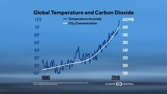 carbon dioxide research paper This paper shows that the climate change that takes place due to increases in carbon dioxide concentration this paper are part of the world climate research.