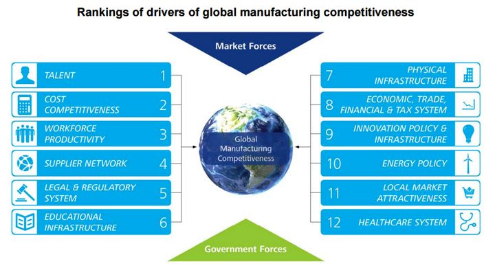 <strong>Figure 2 </strong>- <strong>Where the tax code should focus for U.S. competitiveness</strong>: Global CEOs point to t