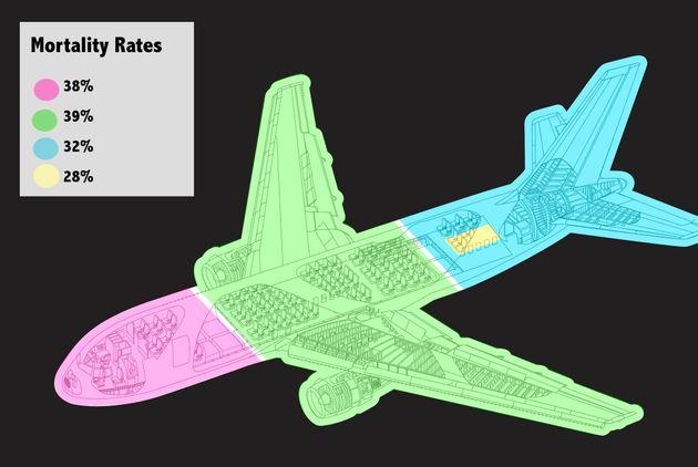 Cuál es el asiento más seguro de un avión, según los