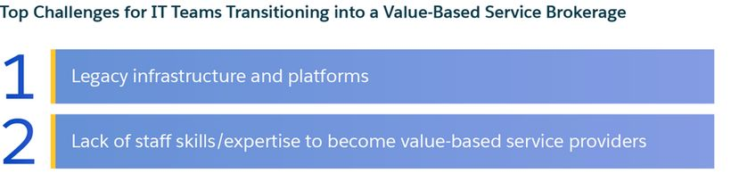 Top challenges for IT teams transitioning into value-based services models