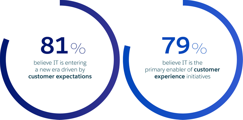 A new of era driven by customer expectations, led by IT as primary enabler