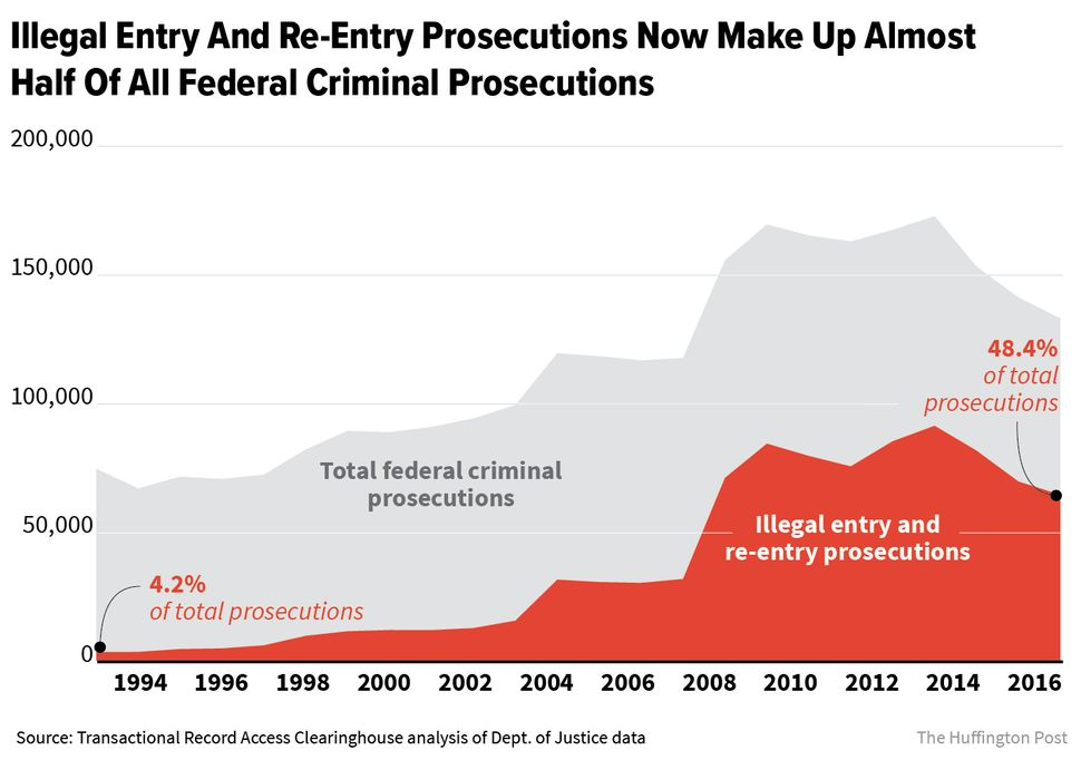 Inside The Immigrant-Prosecuting Machine That Transformed America's