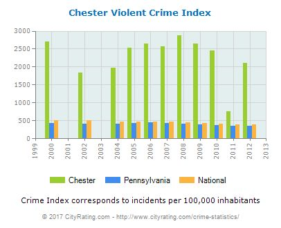 """Chester Violent Crime vs. State and National Per Capita (Source  <a rel=""""nofollow"""" href=""""https://cityrating.com/"""" target=""""_bl"""