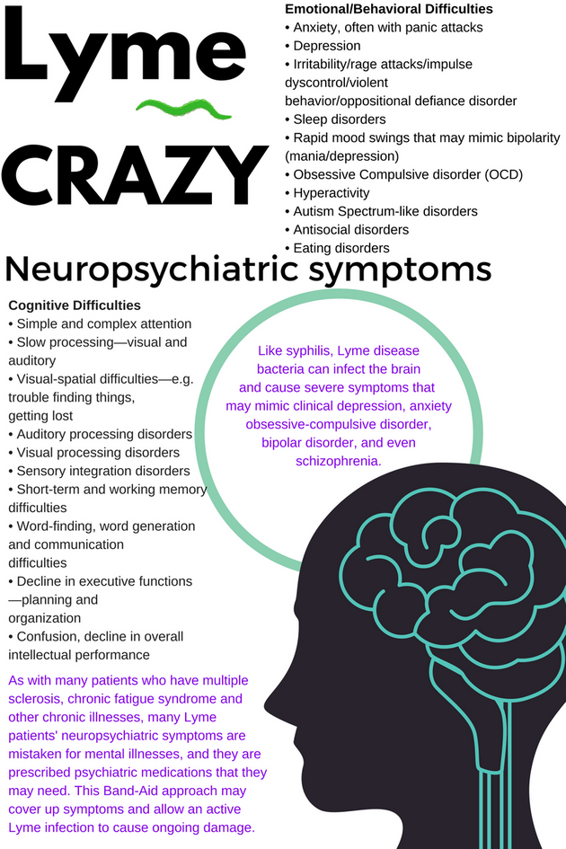 Symptoms mentally slow Dementia
