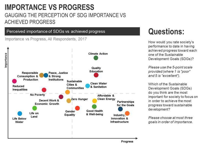Evaluating Progress towards the Sustainable Development Goals