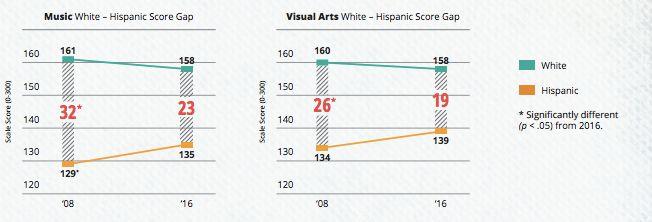 U.S. Students Are Struggling In The Arts. Donald Trump's