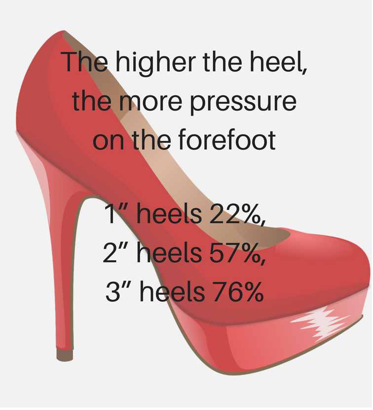 Heel heigh affects the amount of pressure on the forefoot