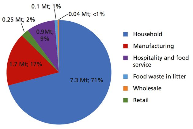Household food waste makes up 71% of the UK post-farmgate