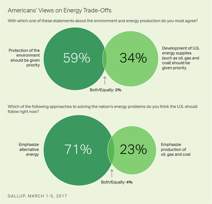 Clear majorities of the American people do not want to sacrifice environmental quality to produce more oil, gas and coal, and