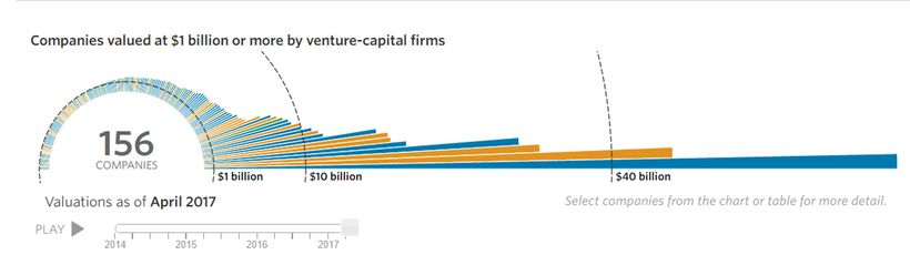 156 companies valued at $1 billion or more by VC firms