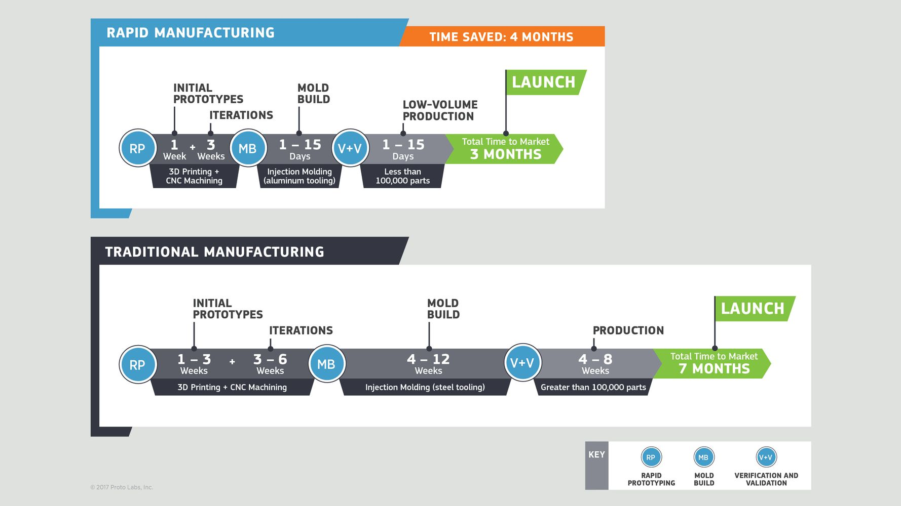 Five Ways Digital Manufacturing Can Make You More