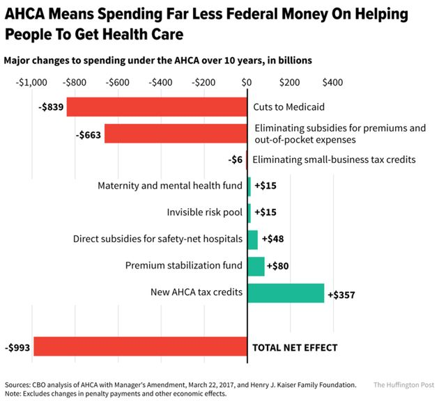 This Is What's In The Health Care Bill House Republicans Just