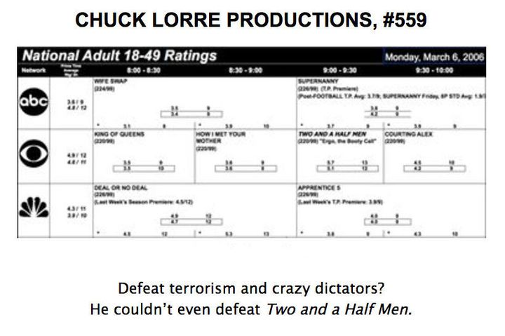 """The graphic after Thursday night's episode of """"The Big Bang Theory."""""""