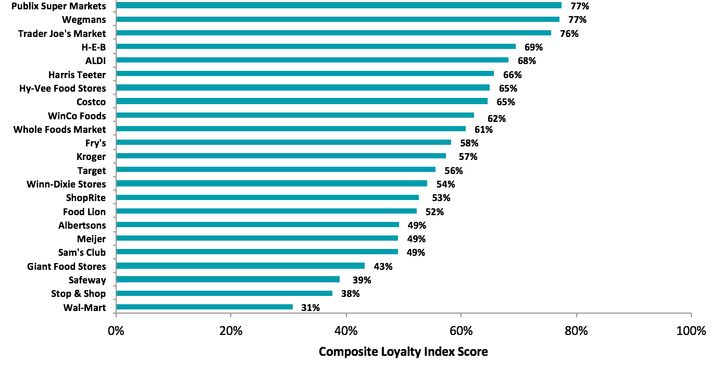 The complete rankings based on the Composite Loyalty Index Score.