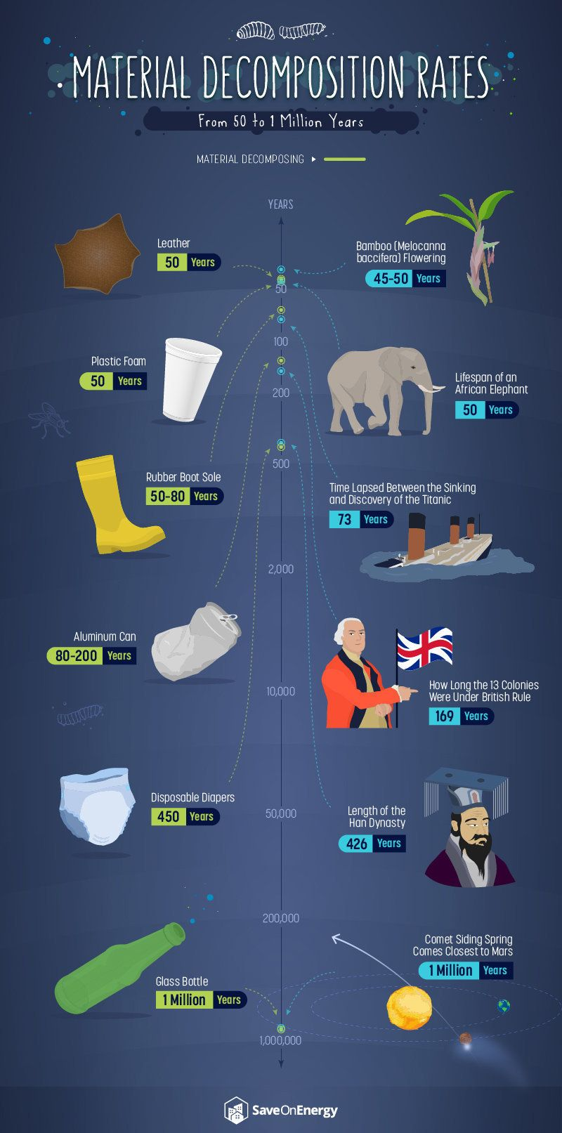 Here's How Long Your Trash Will Hang Around After You're