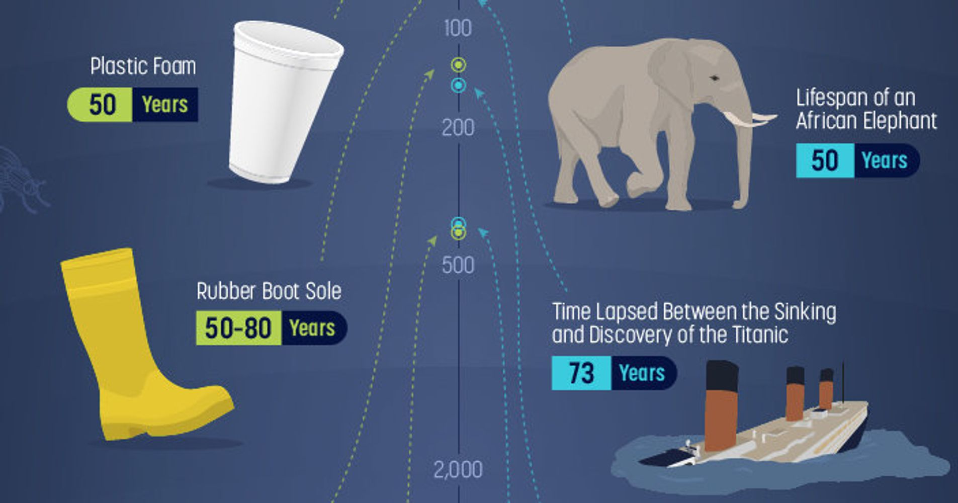 Here S How Long Your Trash Will Hang Around After You Re