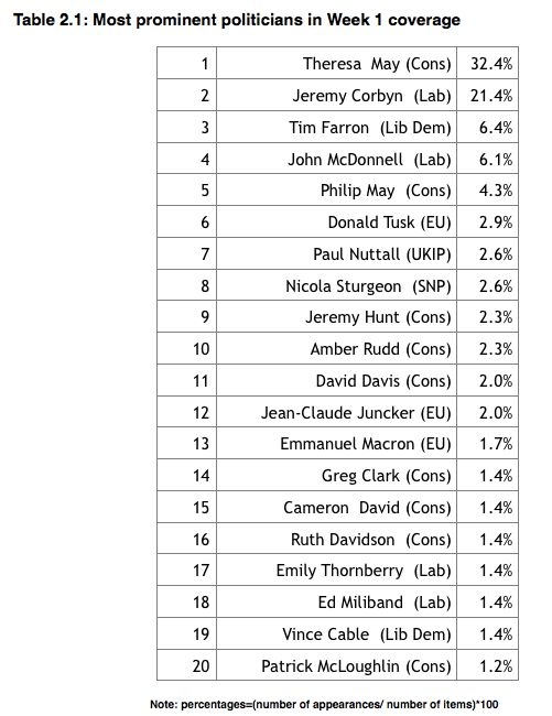 Philip May featured in the media more often than Paul Nuttall and Nicola Sturgeon.