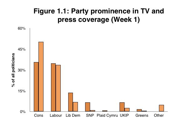 The SNP and UKIP have received little media coverage