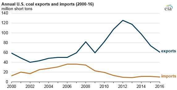 This chart, also from the EIA, shows how U.S. coal exports crashed after Chinese demand hit a peak.