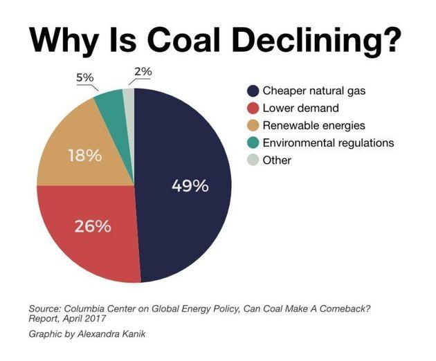 トランプ大統領が新たな対中貿易協定、自身が救うと約束した石炭業界にとっては痛手に