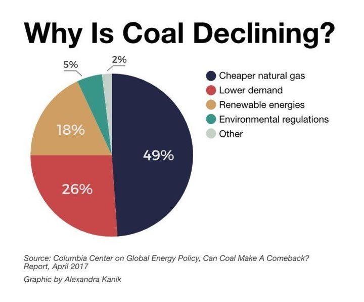 Competition from natural gas is the chief cause of coal's decline.