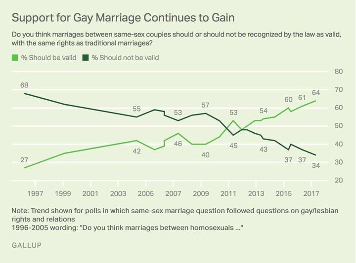 Support for same-sex marriage edges to new high