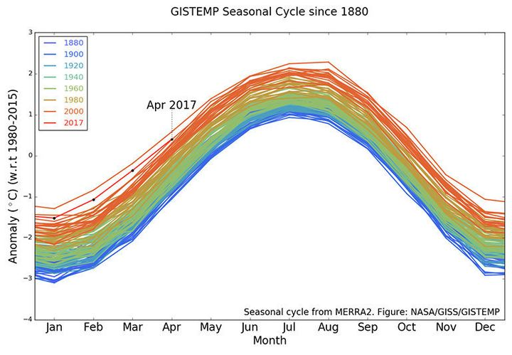 This NASA Goddard Institute for Space Studiesgraph shows how global average temperatures have continued to risesi