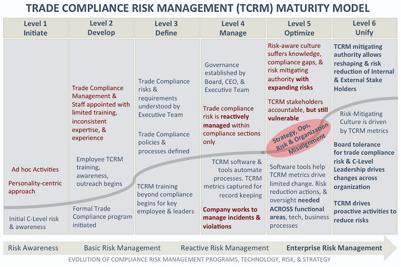 Trade compliance risk management maturity model identifies the growth curve of trade compliance strategic risks with company