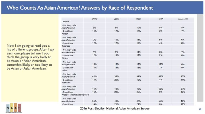 In the post-election National Asian American Survey, researchers asked participants which ethnic groups they thought were mos
