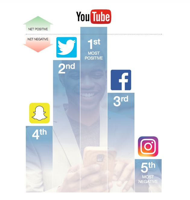 Instagram was ranked as the most detrimental social media platform when it comes to young people's mental