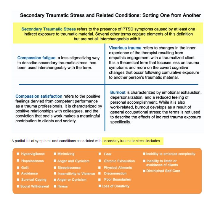Source: http://www.nctsn.org/resources/topics/secondary-traumatic-stress