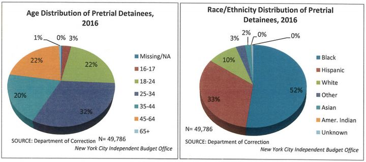Eight-five percent of all pretrial detainees in New York City are black or Hispanic.