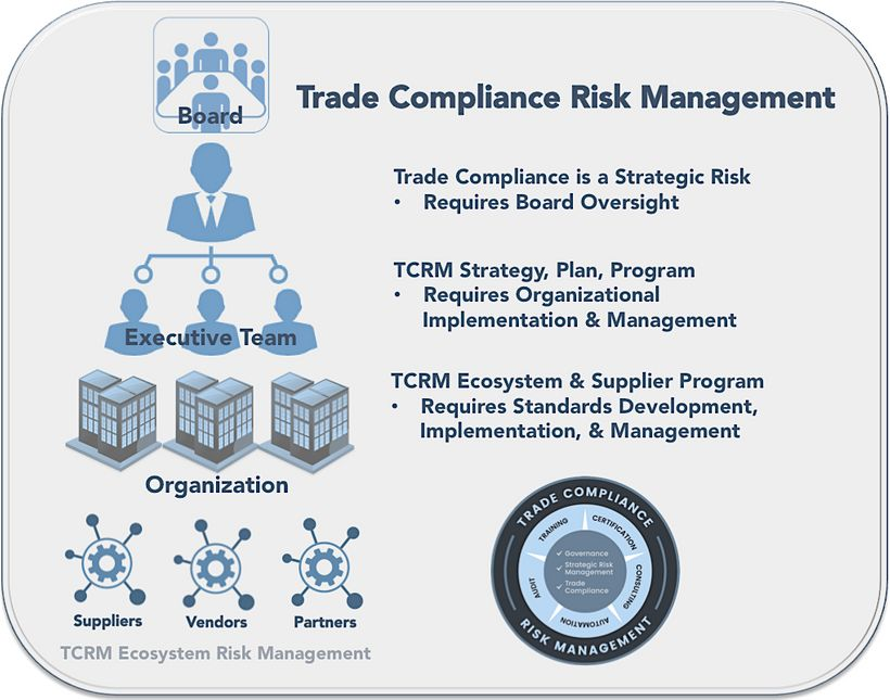 Risk Governance & Trade Compliance Risk Management Executive Summary